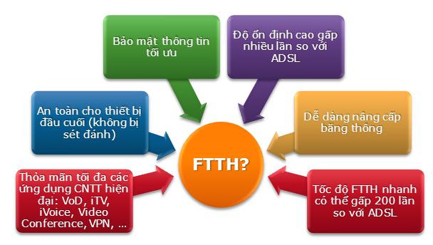 ng_ky_lap_dat_internet_cap_quang_fpt_tai_tphcm